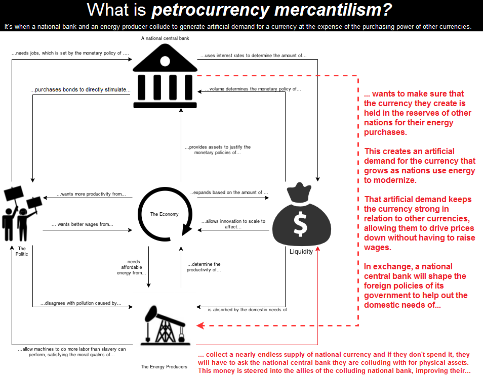 Petrocurrency mercantilism